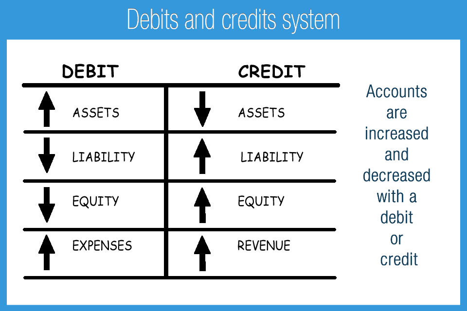 M_2F_Debits_and_credits_system