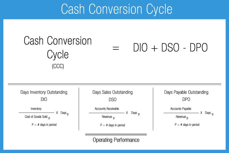 Cash_Conversion_Cycle