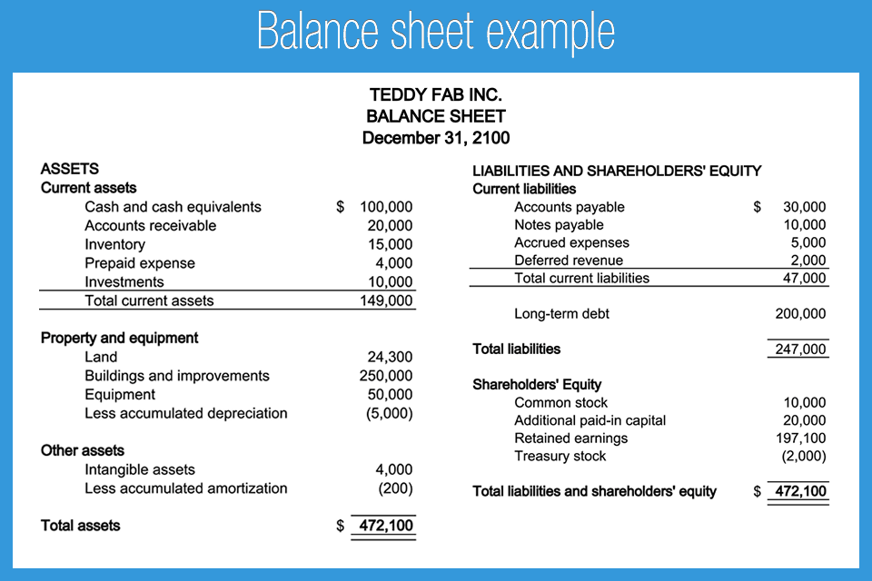 balance sheet example accounting play