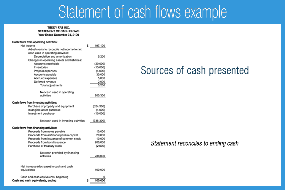 accounting notes on cash flows Cash flow statement direct method august 02, 2017 / steven bragg the direct method of presenting the statement of cash flows presents the specific cash flows associated with items that.
