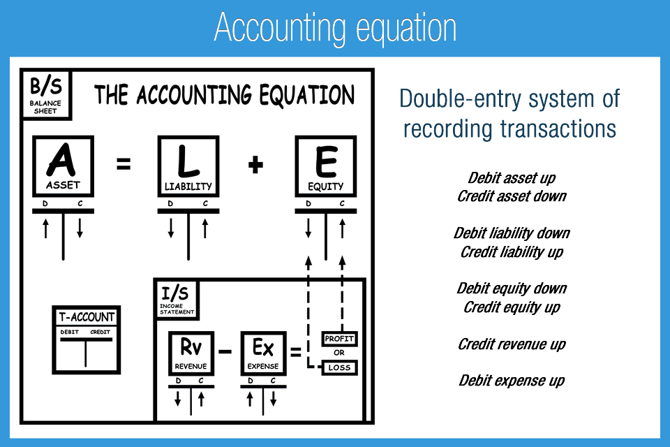 M_1F_Accounting_equation