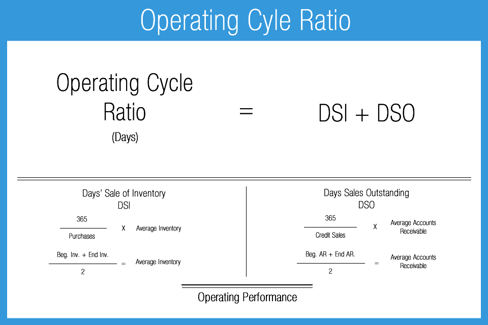 Operating_Cycle_Ratio