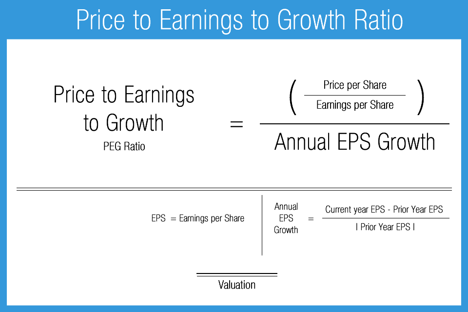 Price_to_Earnings_to_Growth