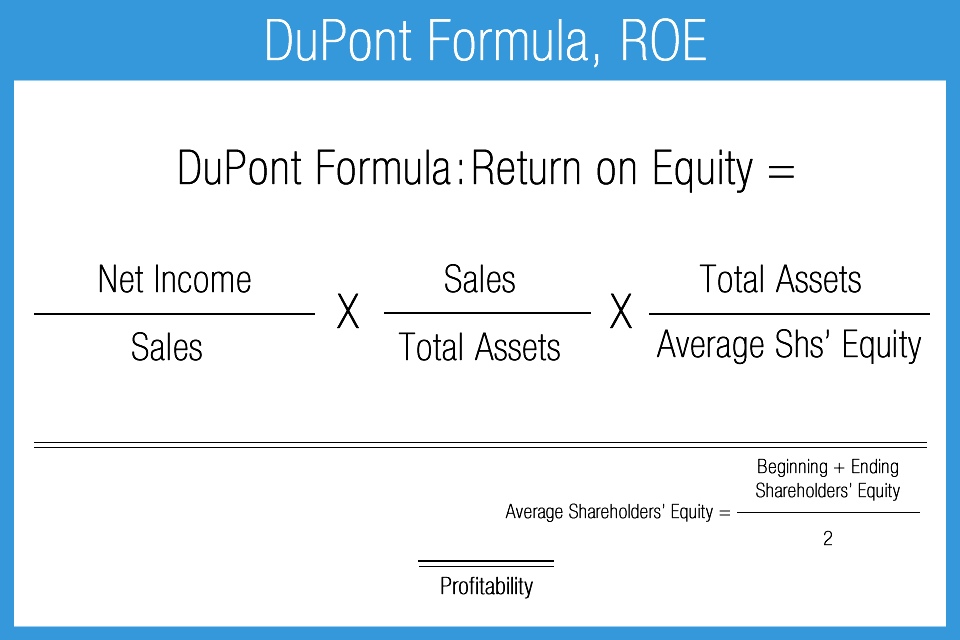 Return_on_Equity_DuPont_Formula
